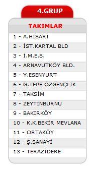 2012-2013 4.Grup Takımları