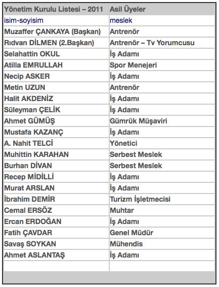 2011-yonetim-kurulu